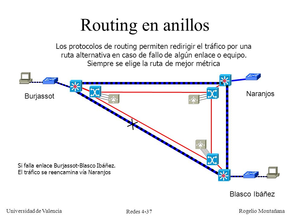 Ejemplos de Redes Routing en anillos.