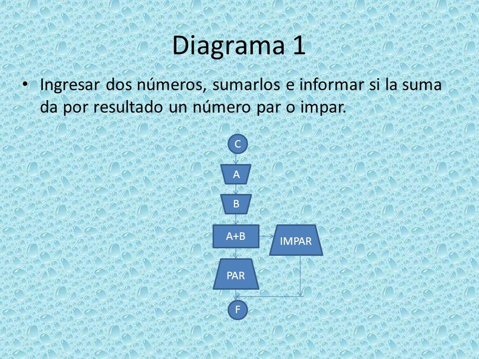 Diagrama 1 Ingresar dos números, sumarlos e informar si la suma da por resultado un número par o impar.