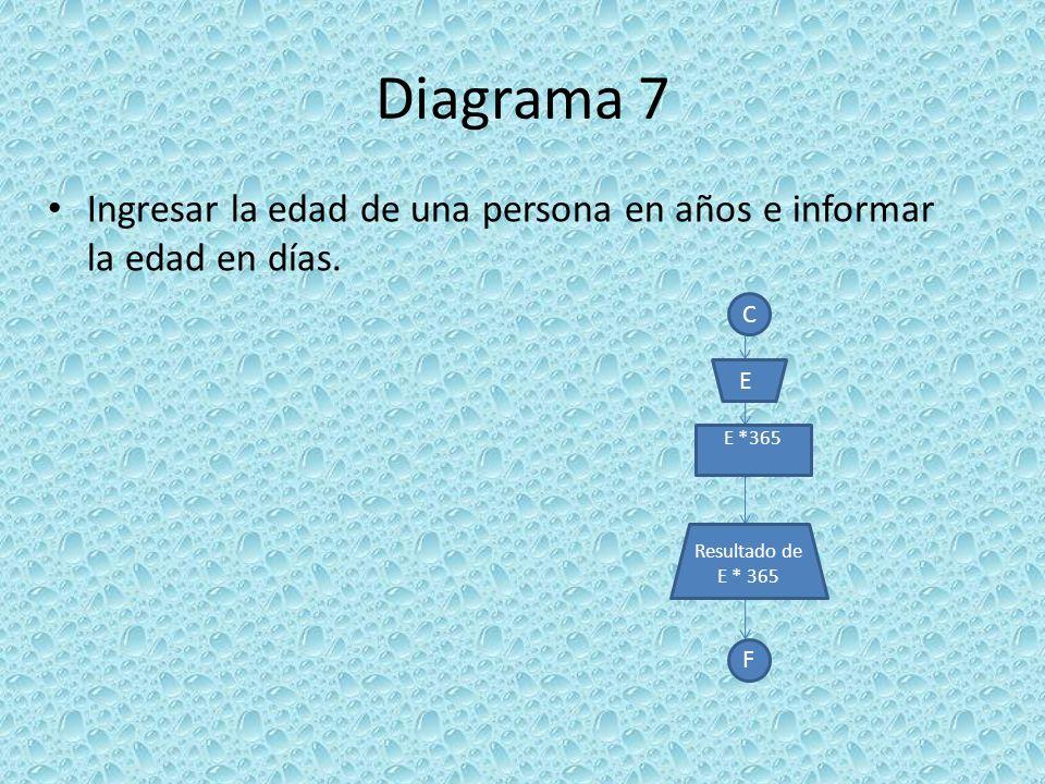 Diagrama 7 Ingresar la edad de una persona en años e informar la edad en días. C. E. E *365. Resultado de E * 365.