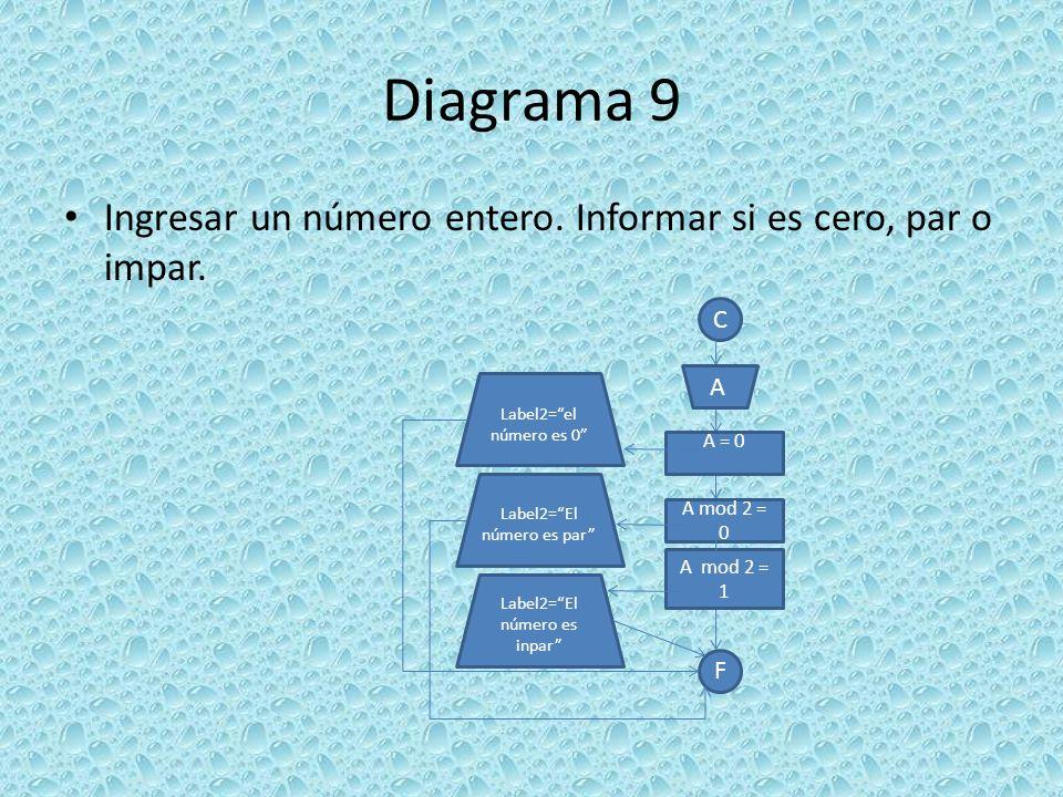 Diagrama 9 Ingresar un número entero. Informar si es cero, par o impar. C. A. Label2= el número es 0