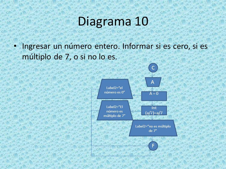 Diagrama 10 Ingresar un número entero. Informar si es cero, si es múltiplo de 7, o si no lo es. C.