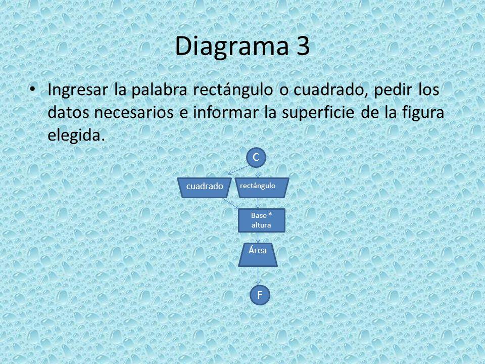 Diagrama 3 Ingresar la palabra rectángulo o cuadrado, pedir los datos necesarios e informar la superficie de la figura elegida.
