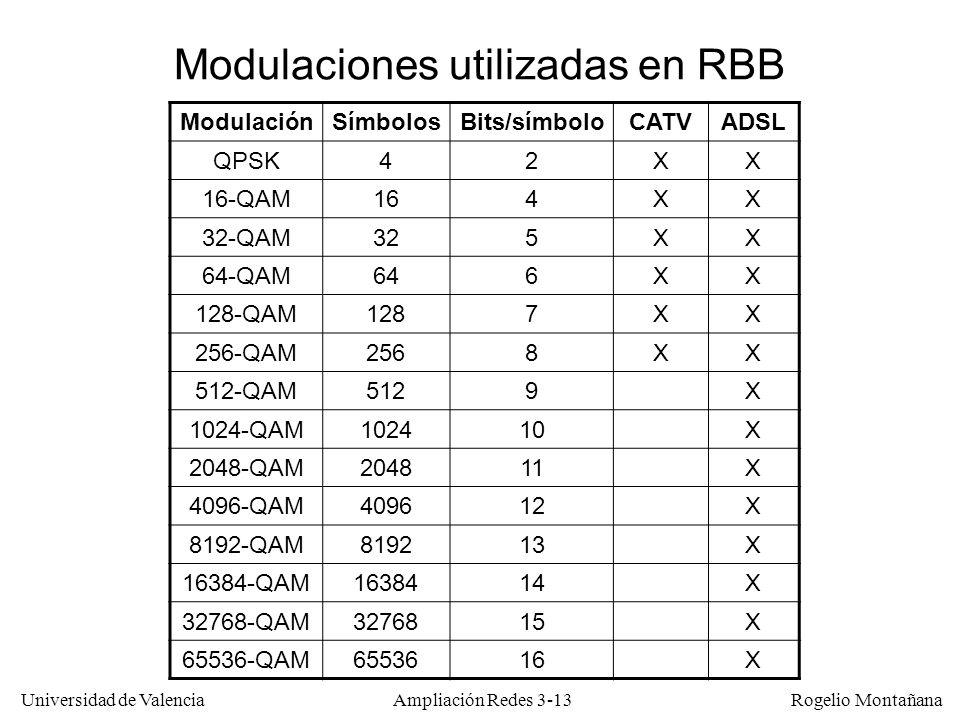 Modulaciones utilizadas en RBB