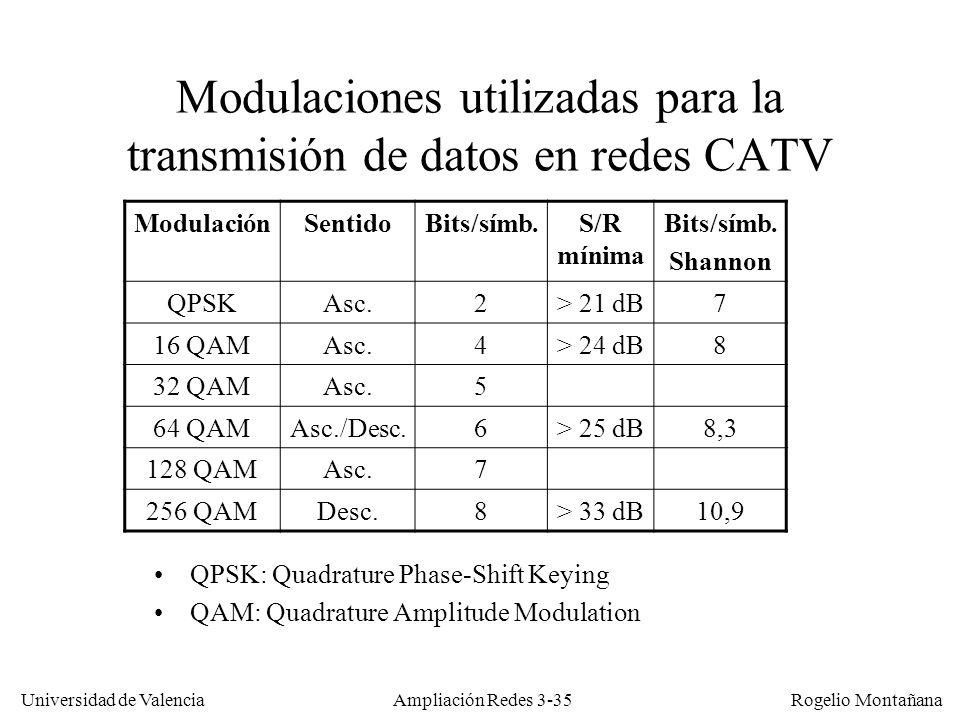 Modulaciones utilizadas para la transmisión de datos en redes CATV