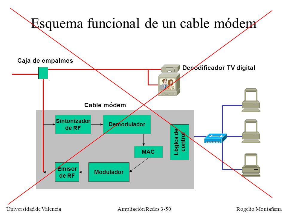 Esquema funcional de un cable módem