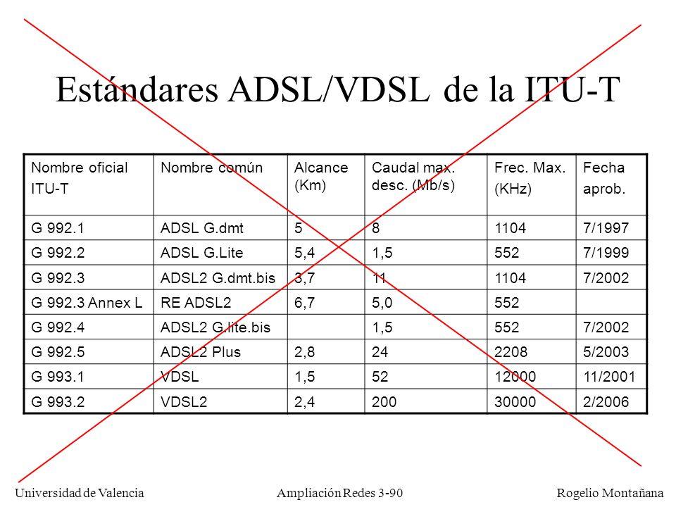Estándares ADSL/VDSL de la ITU-T