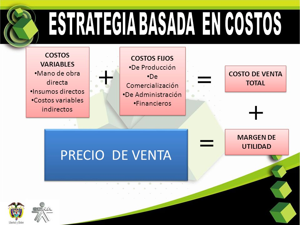 + = + = PRECIO DE VENTA ESTRATEGIA BASADA EN COSTOS COSTOS VARIABLES