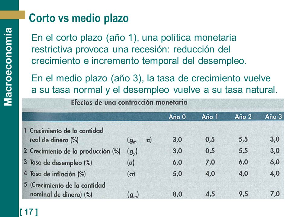 Corto vs medio plazo
