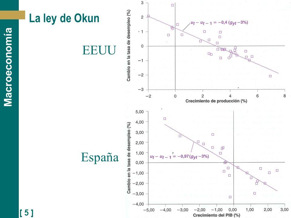 La ley de Okun EEUU España