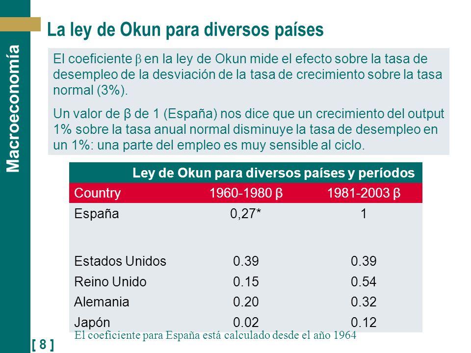 La ley de Okun para diversos países