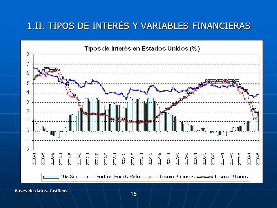 1.II. TIPOS DE INTERÉS Y VARIABLES FINANCIERAS