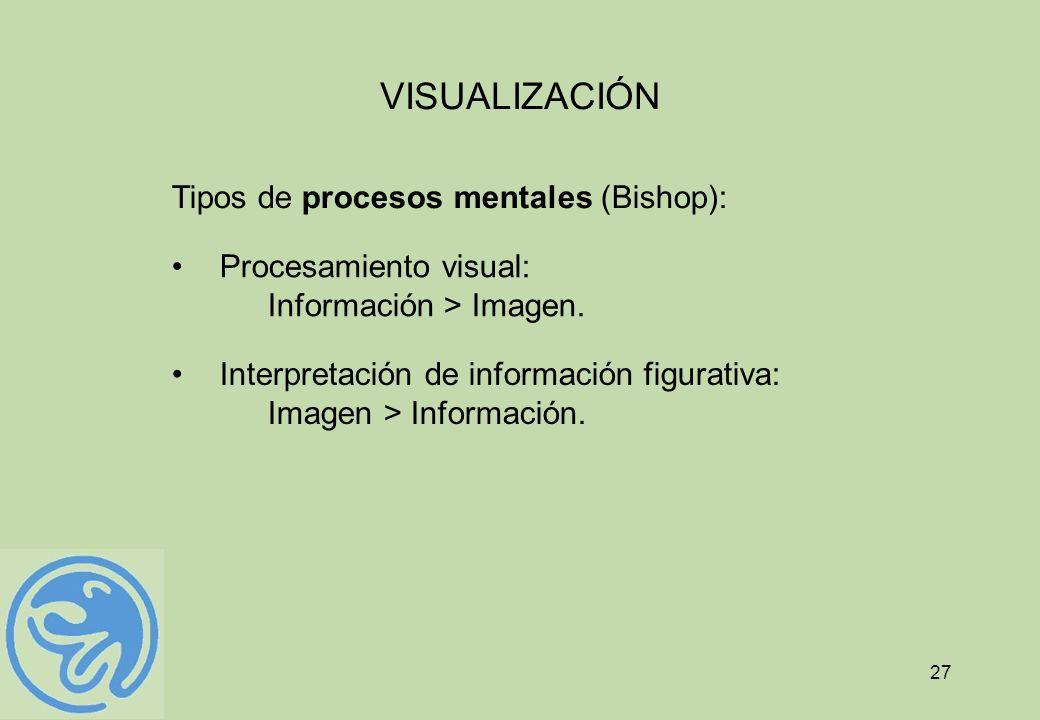 VISUALIZACIÓN Tipos de procesos mentales (Bishop):