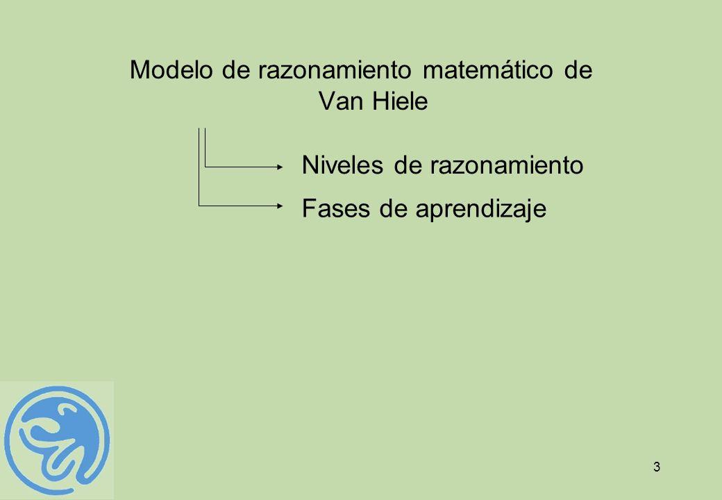 Modelo de razonamiento matemático de Van Hiele