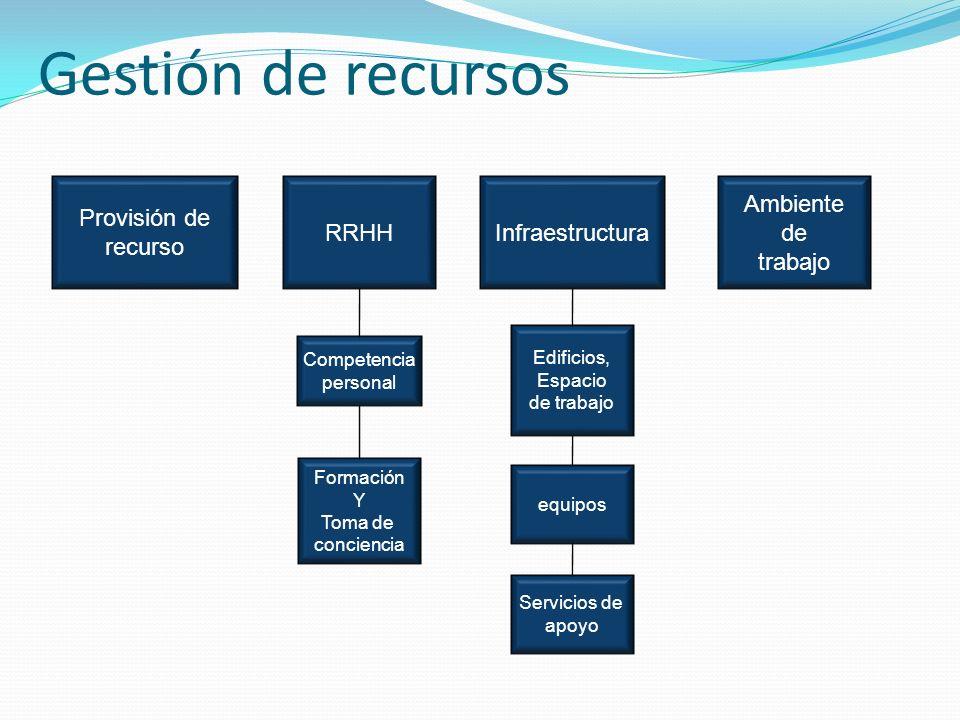 Gestión de recursos Provisión de recurso RRHH Infraestructura Ambiente