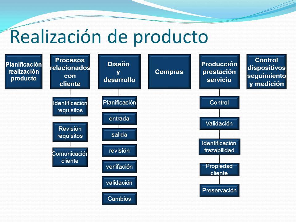 Realización de producto