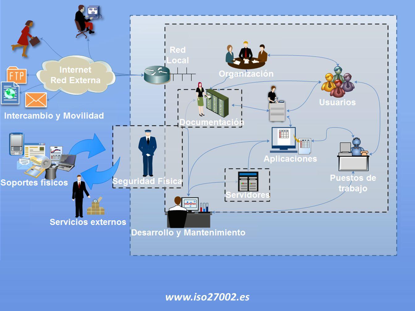www.iso27002.es