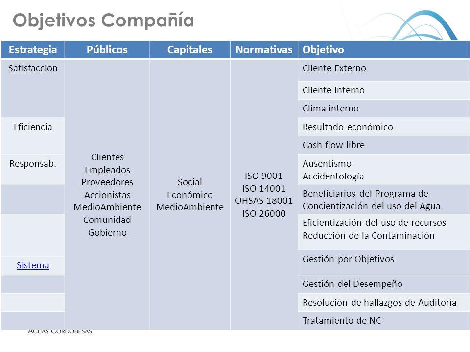 Objetivos Compañía Estrategia Públicos Capitales Normativas Objetivo