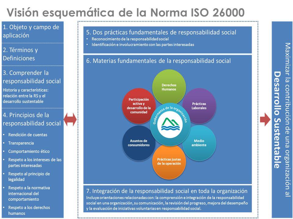 Visión esquemática de la Norma ISO 26000