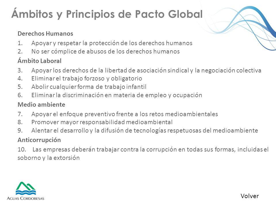 Ámbitos y Principios de Pacto Global