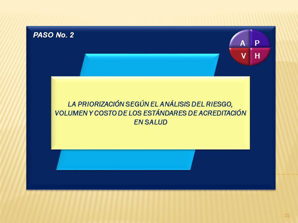 PASO No. 2P. H. V. A. LA PRIORIZACIÓN SEGÚN EL ANÁLISIS DEL RIESGO, VOLUMEN Y COSTO DE LOS ESTÁNDARES DE ACREDITACIÓN EN SALUD.