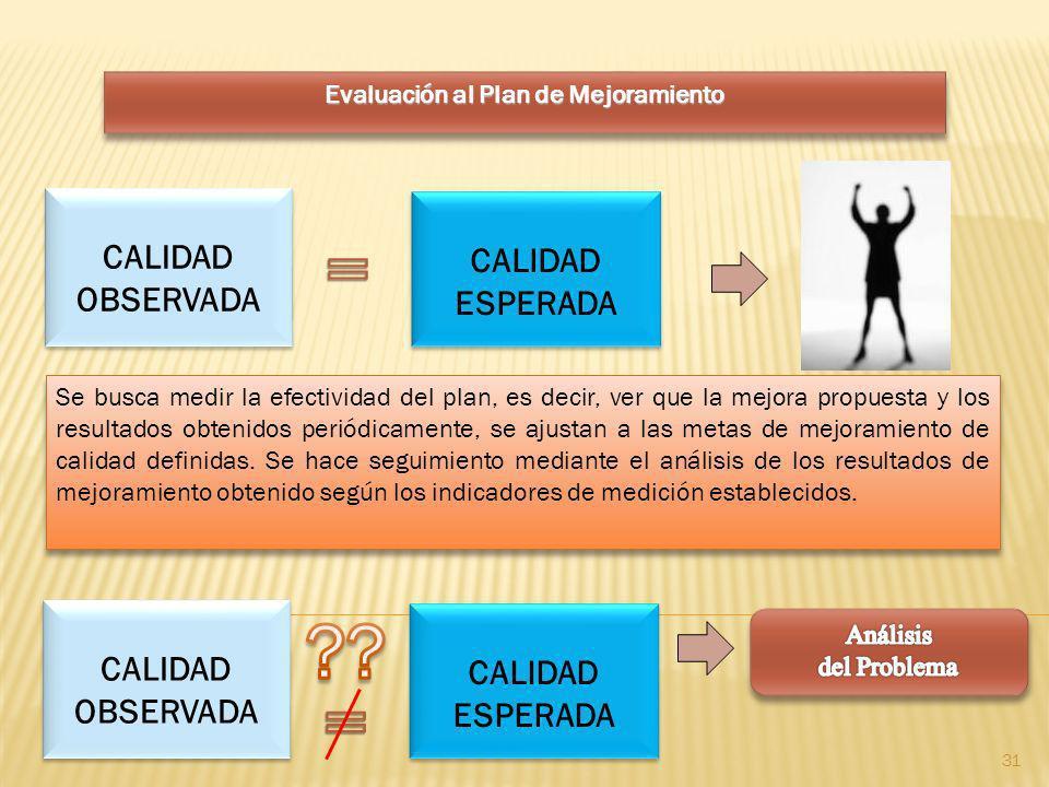Evaluación al Plan de Mejoramiento