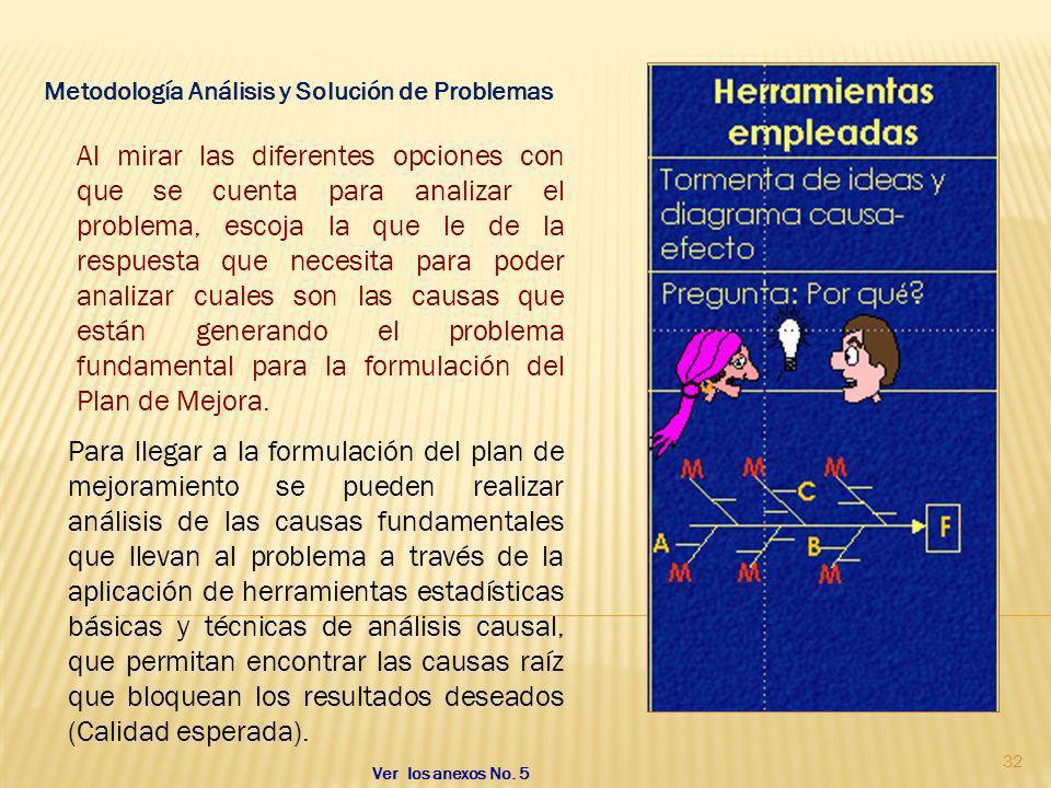 Metodología Análisis y Solución de Problemas