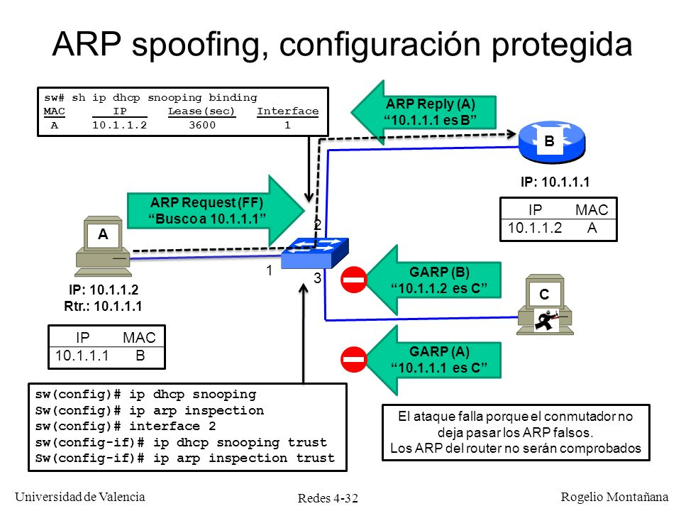 ARP spoofing, configuración protegida