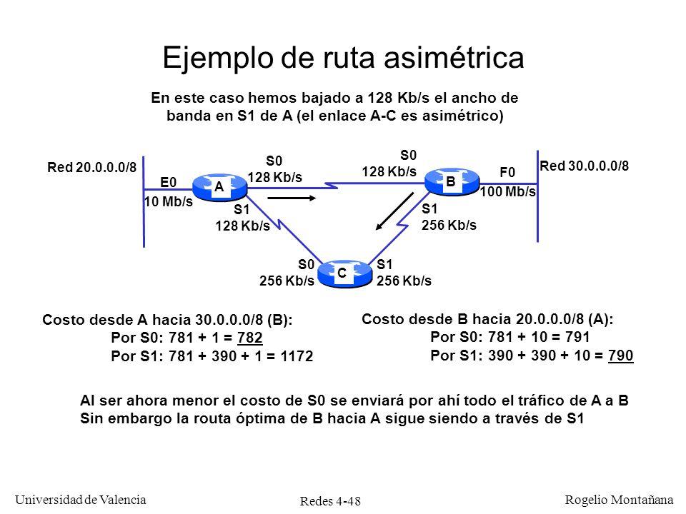 Ejemplo de ruta asimétrica