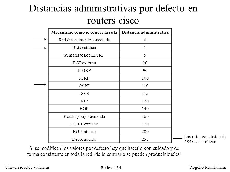 Distancias administrativas por defecto en routers cisco