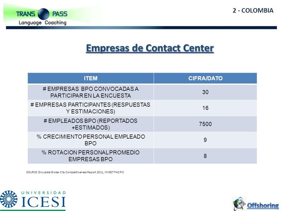 Empresas de Contact Center