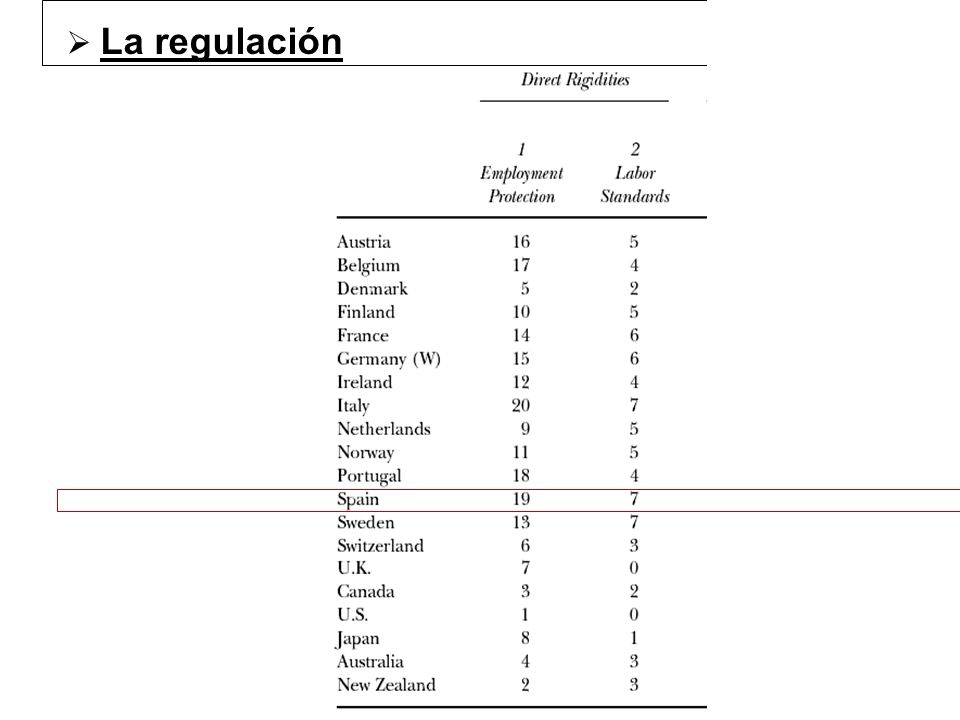 La regulación