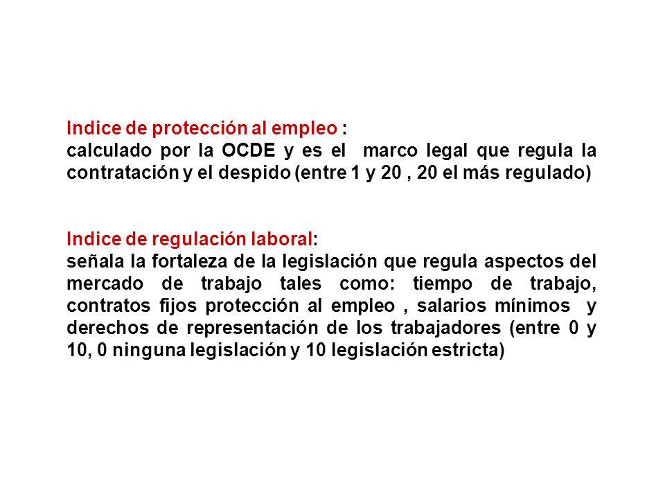 Indice de protección al empleo :
