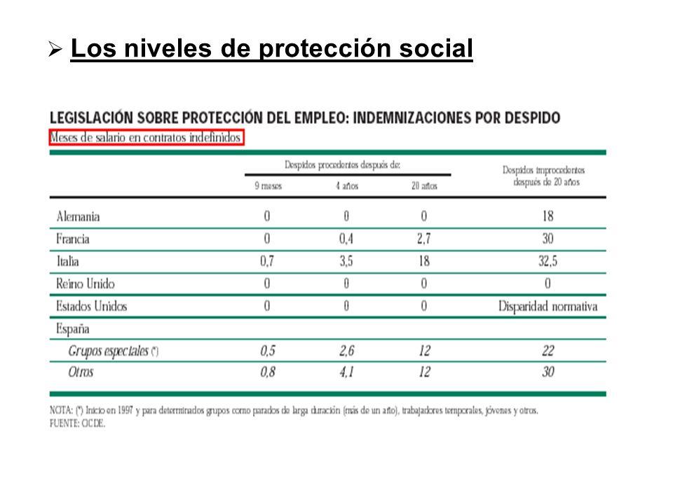 Los niveles de protección social