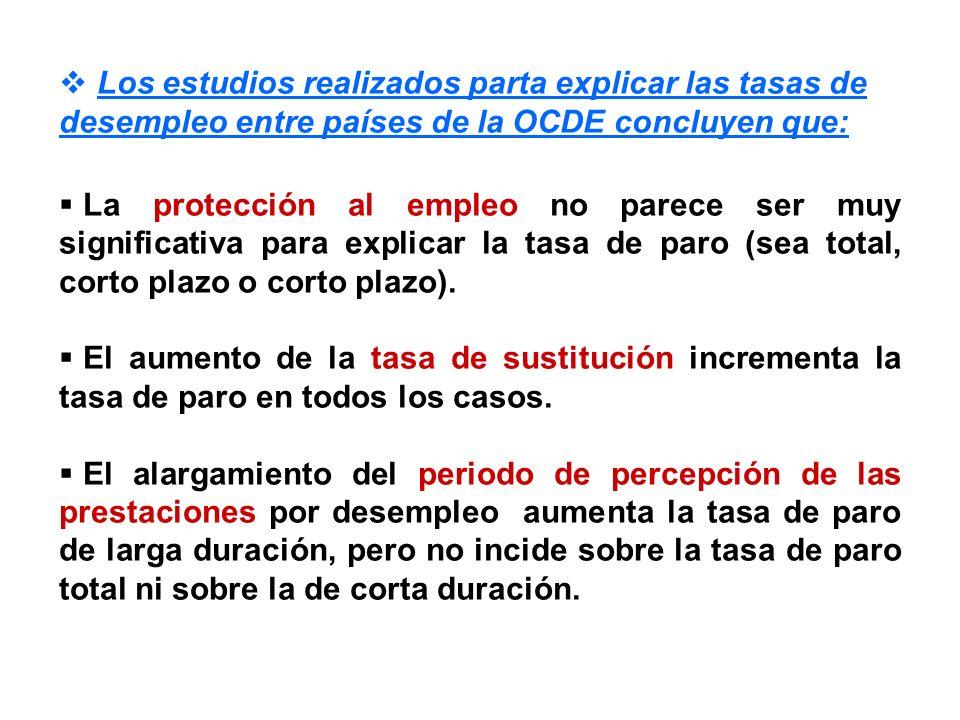 Los estudios realizados parta explicar las tasas de desempleo entre países de la OCDE concluyen que: