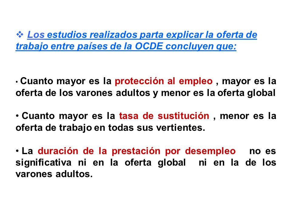 Los estudios realizados parta explicar la oferta de trabajo entre países de la OCDE concluyen que: