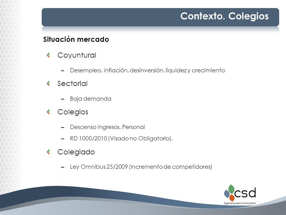 Contexto. Colegios Situación mercado Coyuntural Sectorial Colegios