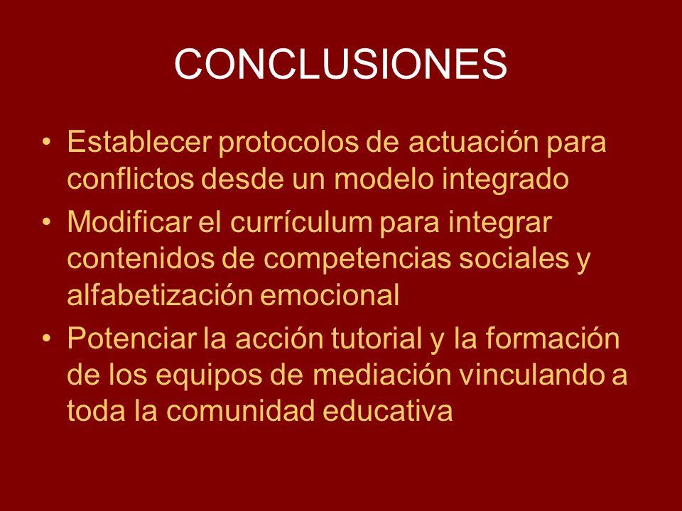 CONCLUSIONES Establecer protocolos de actuación para conflictos desde un modelo integrado.