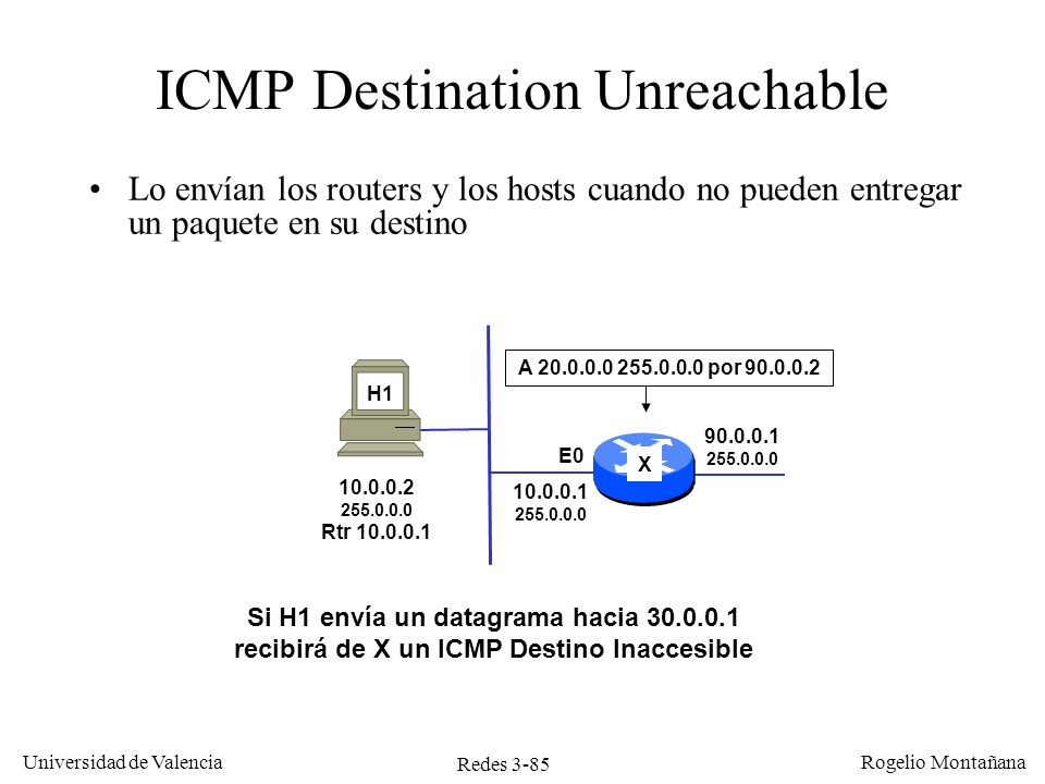 ICMP Destination Unreachable