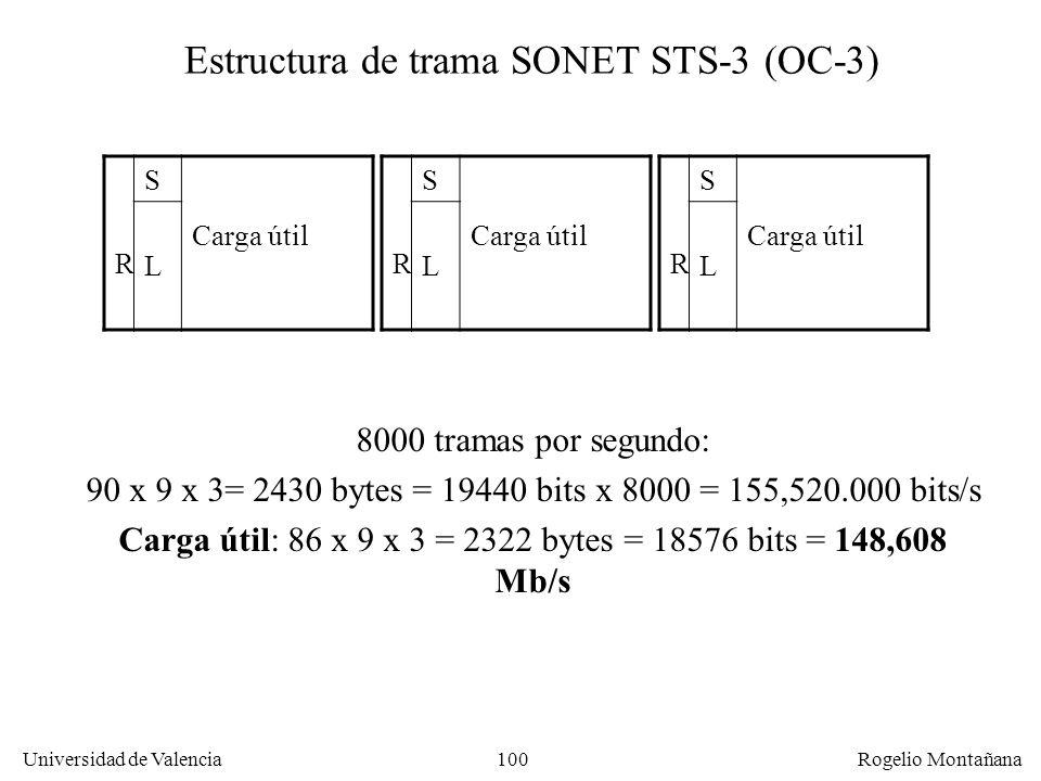 Estructura de trama SONET STS-3 (OC-3)