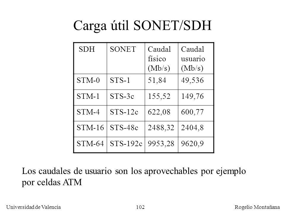 La Capa Física Carga útil SONET/SDH. SDH. SONET. Caudal físico (Mb/s) Caudal usuario (Mb/s) STM-0.