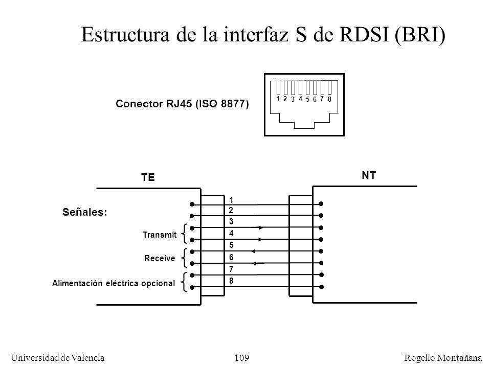 Estructura de la interfaz S de RDSI (BRI)