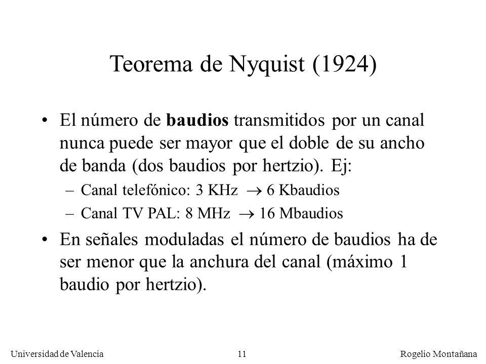 La Capa FísicaTeorema de Nyquist (1924)