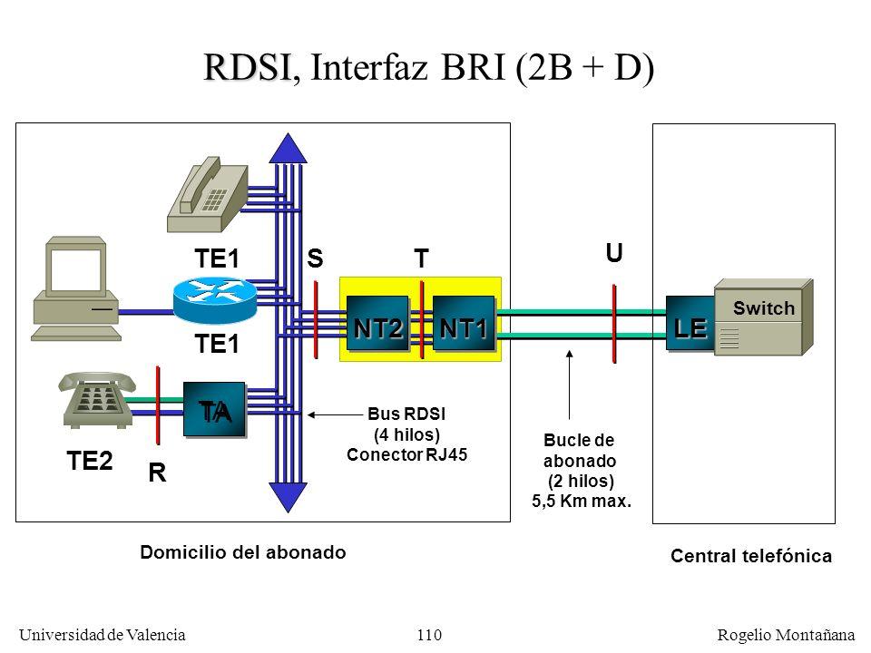 RDSI, Interfaz BRI (2B + D)