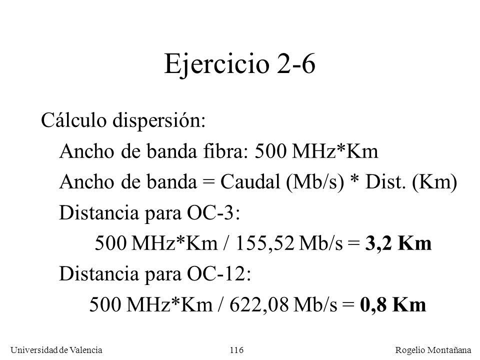 Ejercicio 2-6 Cálculo dispersión: Ancho de banda fibra: 500 MHz*Km