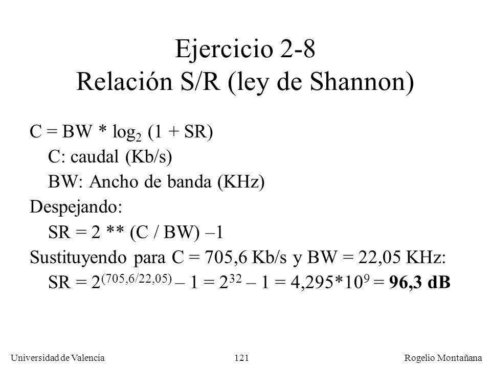 Ejercicio 2-8 Relación S/R (ley de Shannon)