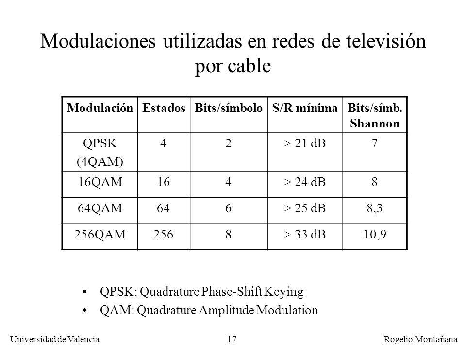 Modulaciones utilizadas en redes de televisión por cable