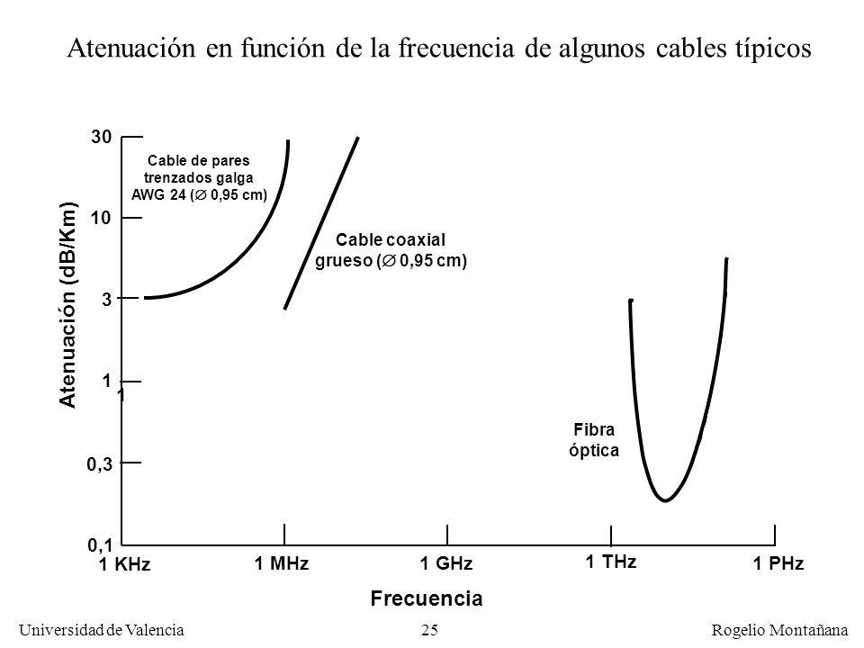 Atenuación en función de la frecuencia de algunos cables típicos