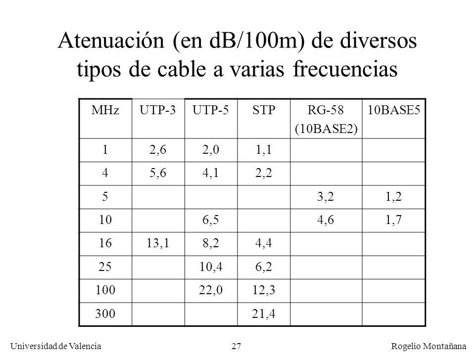 La Capa Física Atenuación (en dB/100m) de diversos tipos de cable a varias frecuencias. MHz. UTP-3.