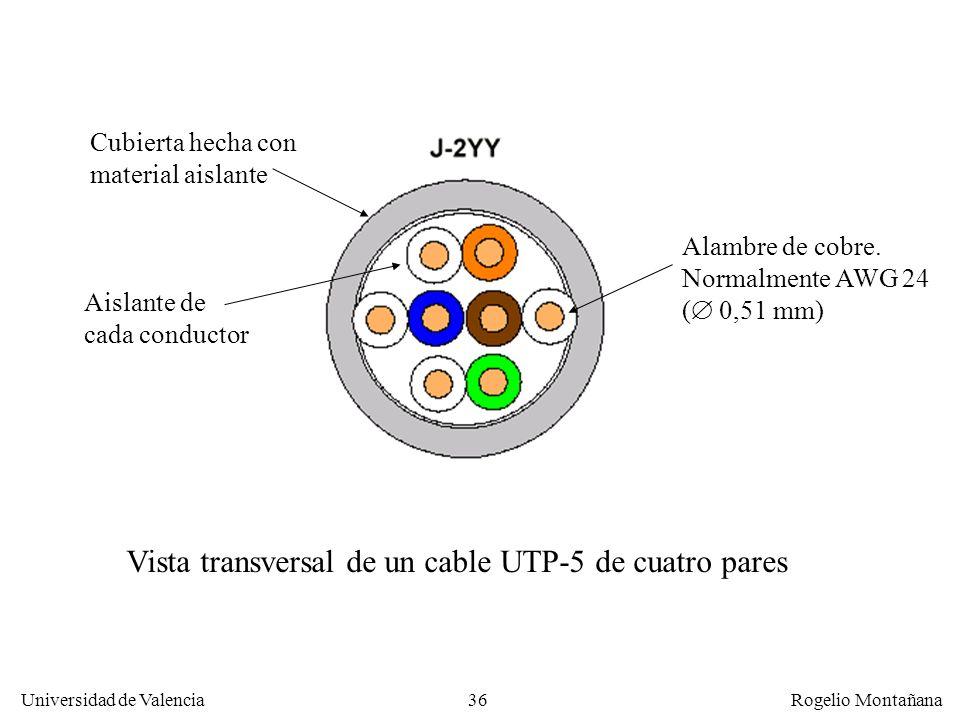 Vista transversal de un cable UTP-5 de cuatro pares