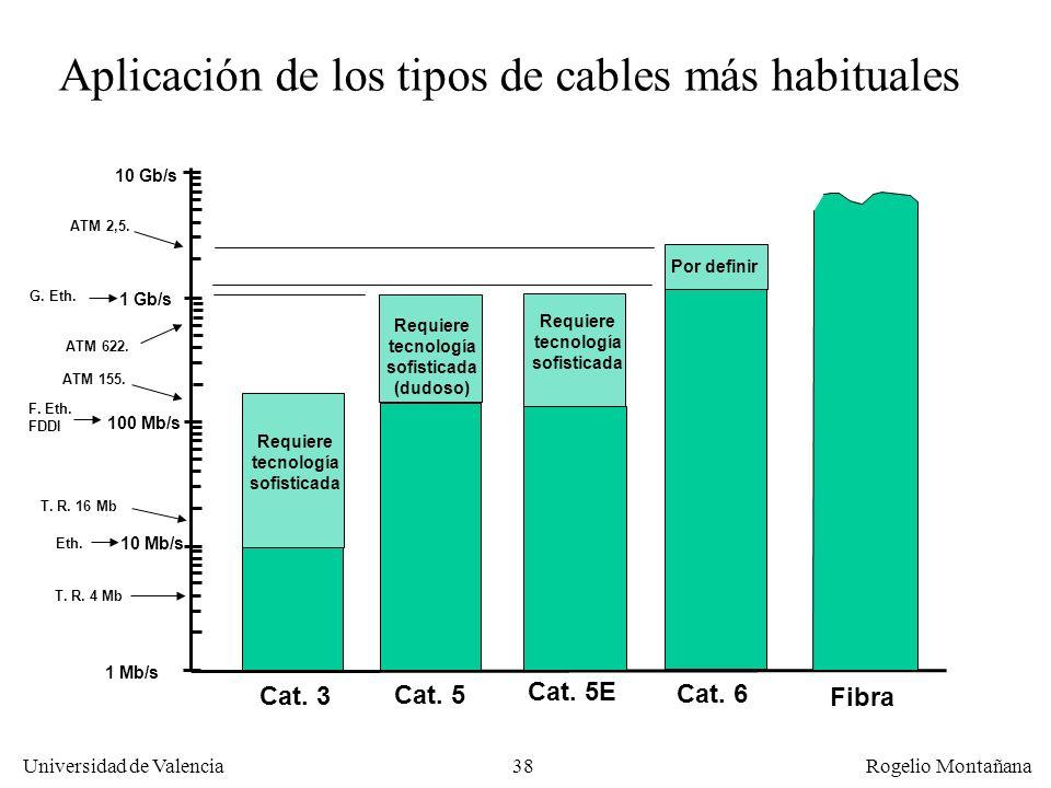 Aplicación de los tipos de cables más habituales